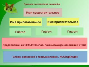 Правила составления синквейна Имя существительное Имя прилагательное Имя прил