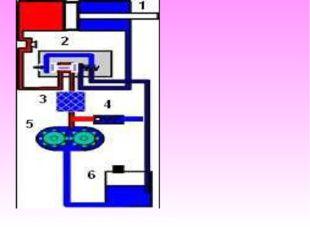 Основные компоненты гидравлической системы