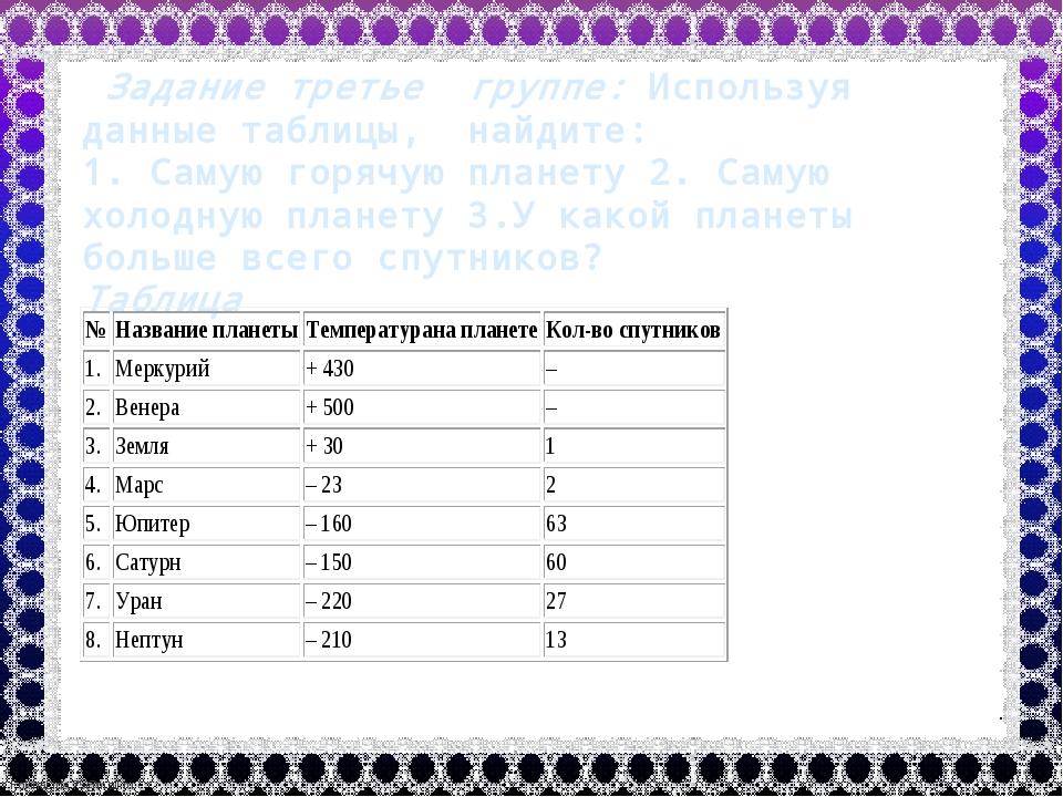 Задание третье группе: Используя данные таблицы, найдите: 1. Самую горячую п...