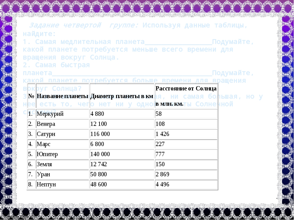 Задание четвертой группе: Используя данные таблицы, найдите: 1. Самая медлит...