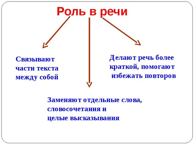 Роль в речи Связывают части текста между собой Заменяют отдельные слова, слов...