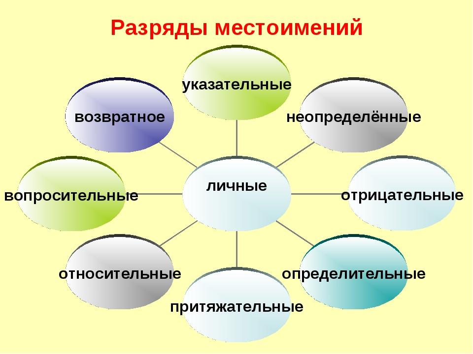 Разряды местоимений