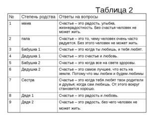 Таблица 2 №Степень родстваОтветы на вопросы 1мама Счастье – это радость,