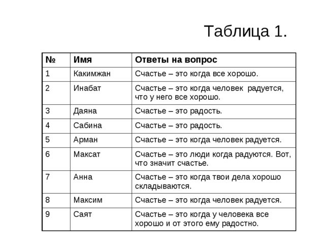 Таблица 1. №ИмяОтветы на вопрос 1КакимжанСчастье – это когда все хорошо....