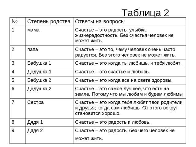 Таблица 2 №Степень родстваОтветы на вопросы 1мама Счастье – это радость,...