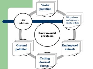 Dirty rivers and seas, are empty of fish Water pollution Ground pollution Cut