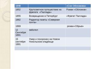 1848«Сон Обломова» 1852Кругосветное путешествие на фрегате «Паллада»Роман