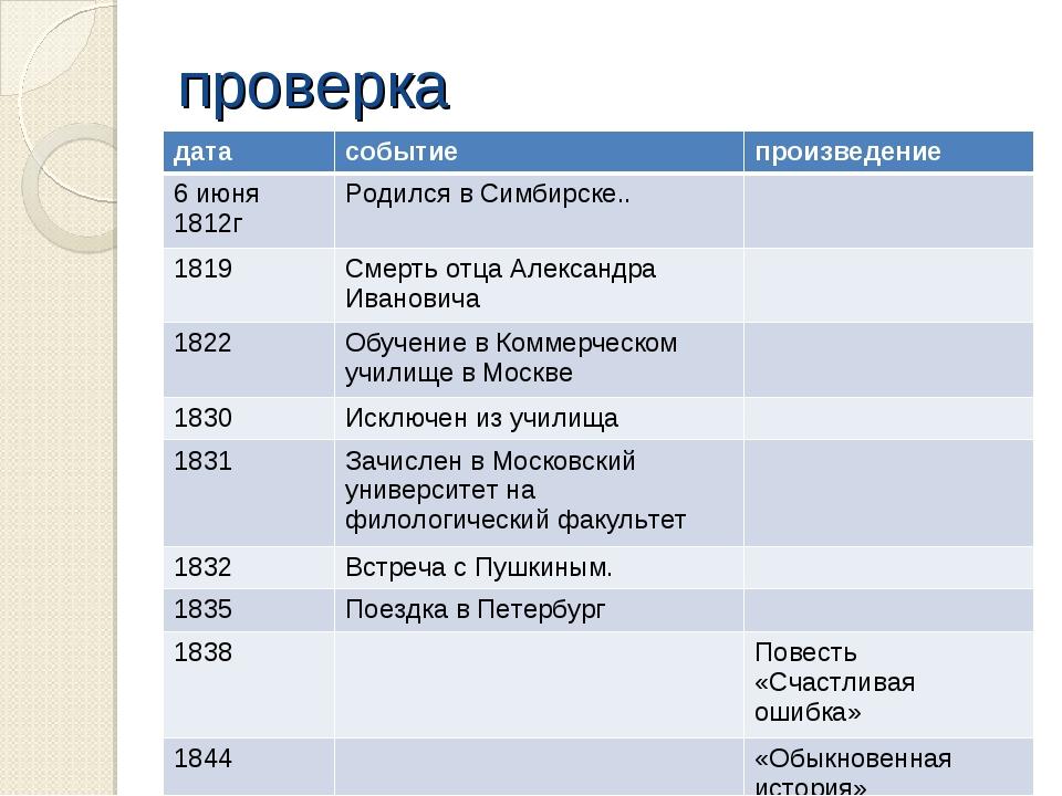 проверка датасобытиепроизведение 6 июня 1812гРодился в Симбирске.. 1819С...