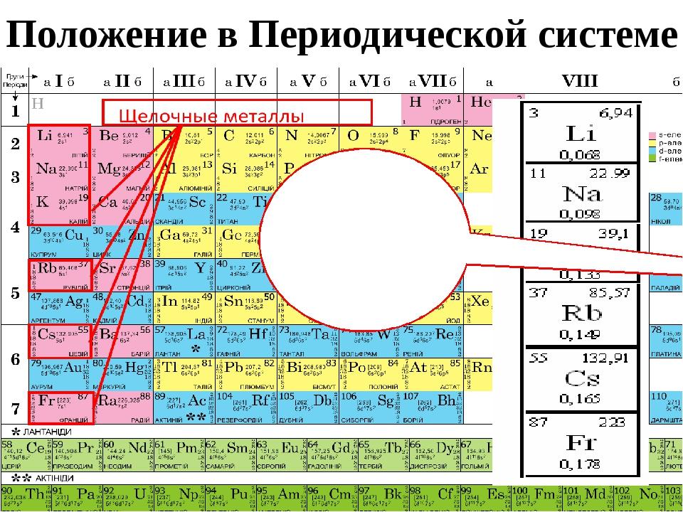 Положение в Периодической системе Щелочные металлы Li, Na, K, Rb, Cs, Fr это...