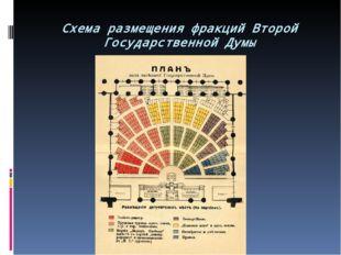 Схема размещения фракций Второй Государственной Думы