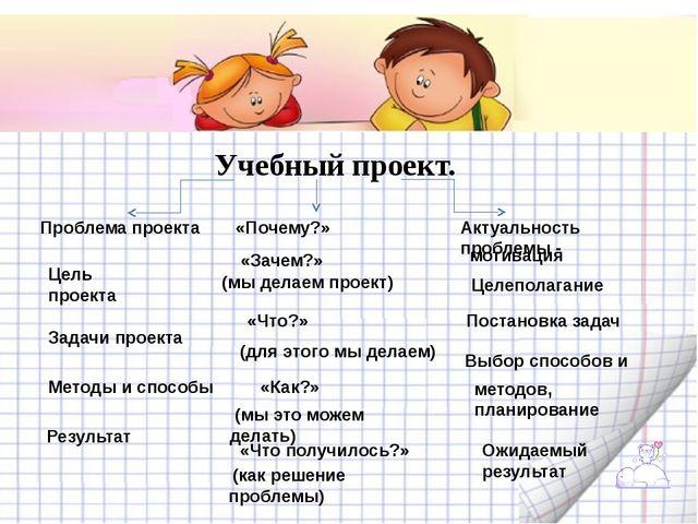 Учебный проект. Проблема проекта Цель проекта Задачи проекта Методы и способ...