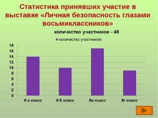 Статистика принявших участие в выставке «Личная безопасность глазами восьмикл