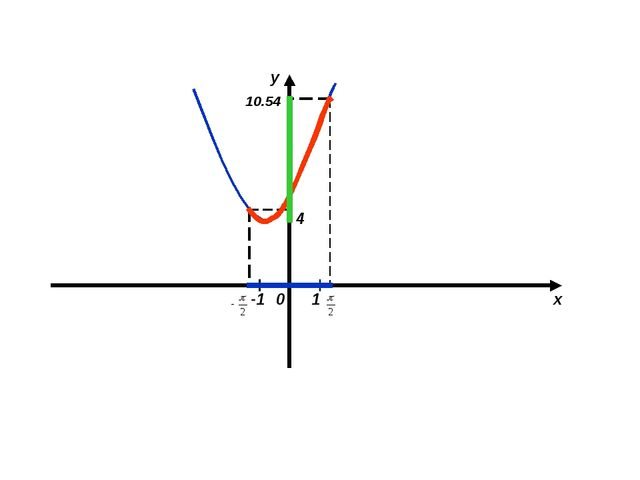 x y 10.54 4 -1 1 0