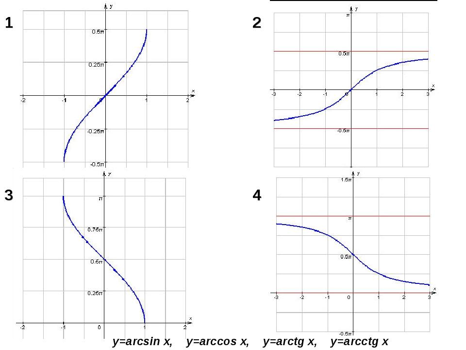 1 2 3 4 y=arcsin x, y=arccos x, y=arctg x, y=arcctg x