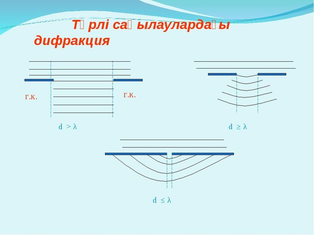 Түрлі саңылаулардағы дифракция d > λ d ≥ λ d ≤ λ