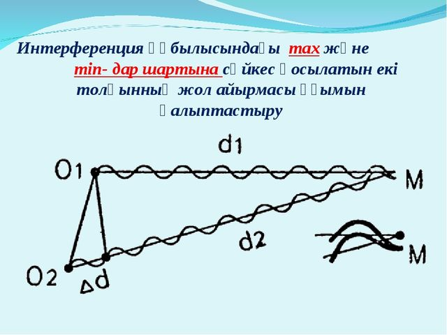 Интерференция құбылысындағы max және min- дар шартына сәйкес қосылатын екі то...