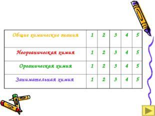 Общие химические знания12345 Неорганическая химия12345 Органическая
