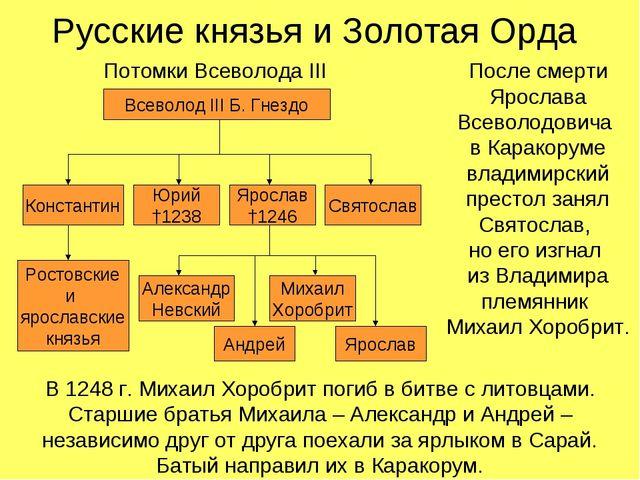 Русские князья и Золотая Орда Потомки Всеволода III После смерти Ярослава Все...