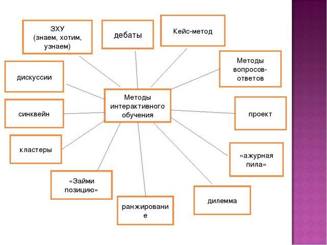 Методы интерактивного обучения ЗХУ (знаем, хотим, узнаем) дебаты Кейс-метод...