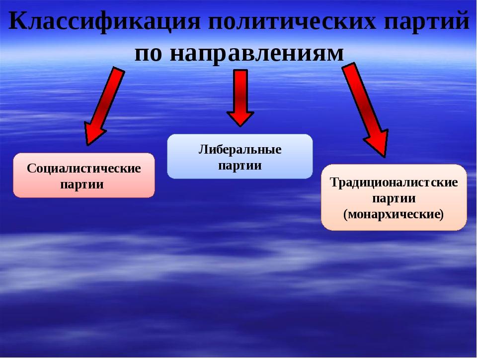Классификация политических партий по направлениям Социалистические партии Л...