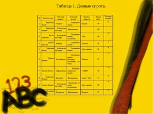 Таблица 1. Данные опроса. №Фамилия, имяЛюбимый предмет Любимый кружок Люб
