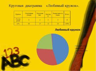 Круговая диаграмма «Любимый кружок». Кружок  Спортивная секцияВдохновение