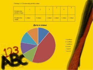 Таблица 1.4. Количество детей в семье. Количество детей в семье 1 2 34 6