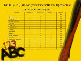 Таблица 3. Данные успеваемости по предметам за первое полугодие. ПредметОтме