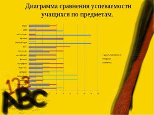 Диаграмма сравнения успеваемости учащихся по предметам.