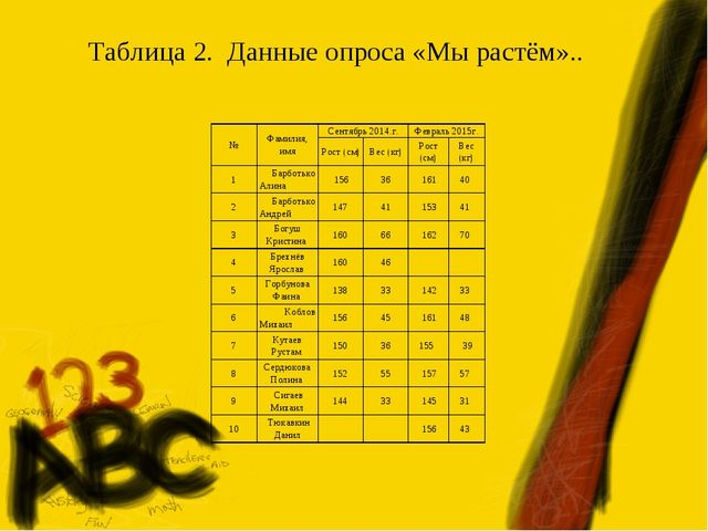 Таблица 2. Данные опроса «Мы растём».. №Фамилия, имяСентябрь 2014.г.Феврал...