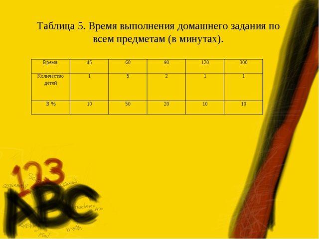 Таблица 5. Время выполнения домашнего задания по всем предметам (в минутах)....