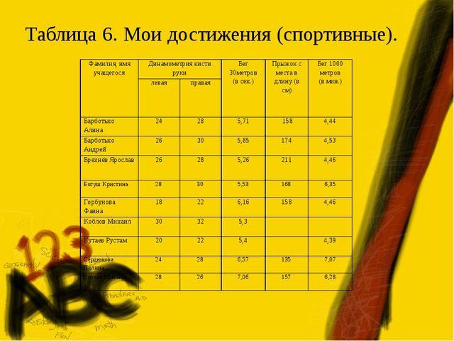 Таблица 6. Мои достижения (спортивные). Фамилия, имя учащегосяДинамометрия к...