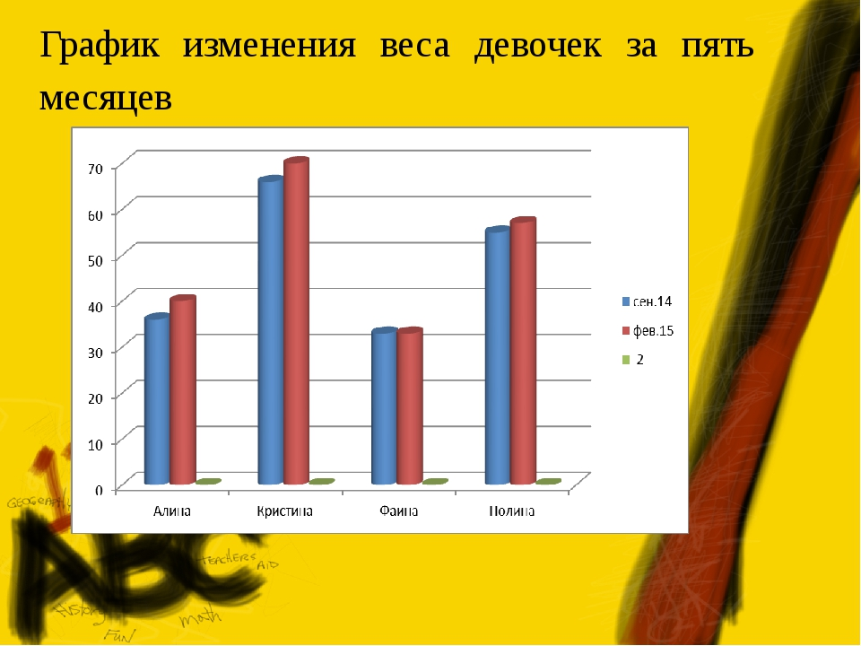 График изменения веса девочек за пять месяцев