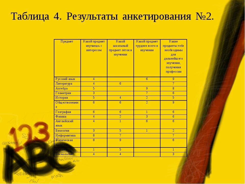 Таблица 4. Результаты анкетирования №2. Предмет Какой предмет изучаешь с инт...