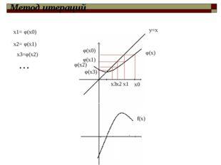 φ(x) f(x) φ(x0) х0 х1 φ(x1) х2 х3 φ(x3) φ(x0) φ(x2) х1= φ(x2) х3= … y=x φ(x1