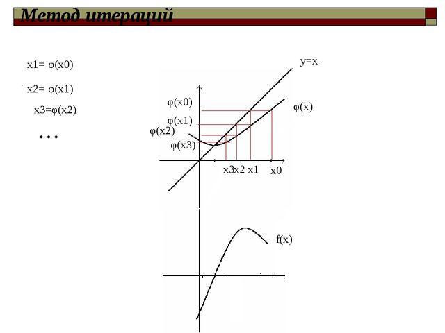 φ(x) f(x) φ(x0) х0 х1 φ(x1) х2 х3 φ(x3) φ(x0) φ(x2) х1= φ(x2) х3= … y=x φ(x1...