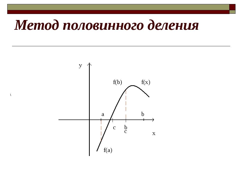 Метод половинного деления y f(x) a f(b) f(а) b c b x c