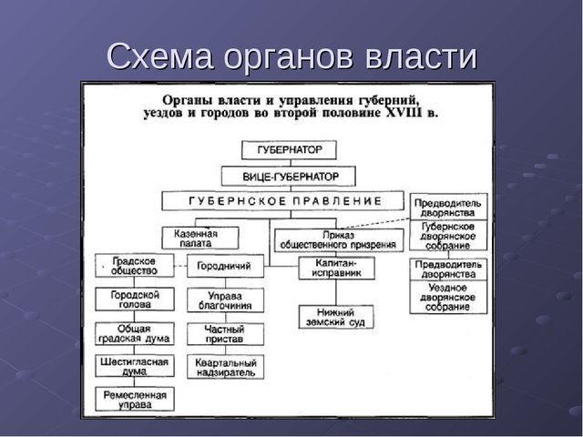 Схема органов власти