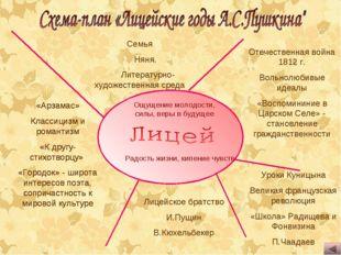 Семья Няня. Литературно-художественная среда Отечественная война 1812 г. Вол