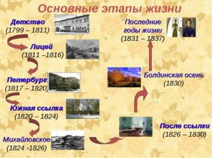 Основные этапы жизни Последние годы жизни (1831 – 1837) Детство (1799 – 1811