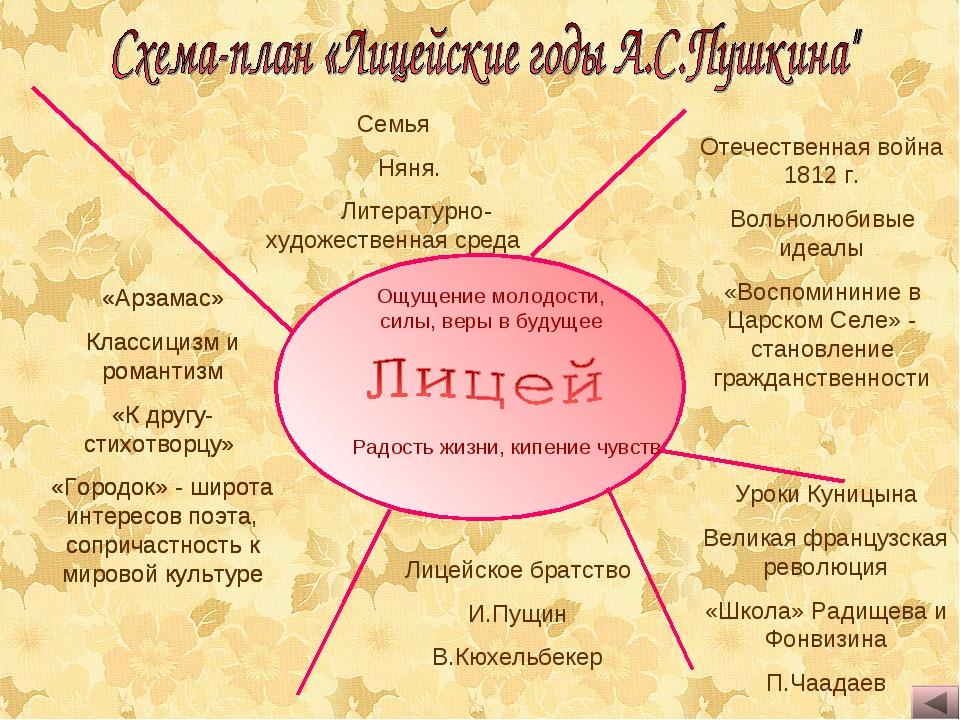 Семья Няня. Литературно-художественная среда Отечественная война 1812 г. Вол...