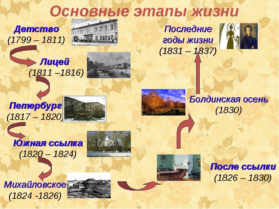 Основные этапы жизни Последние годы жизни (1831 – 1837) Детство (1799 – 1811...