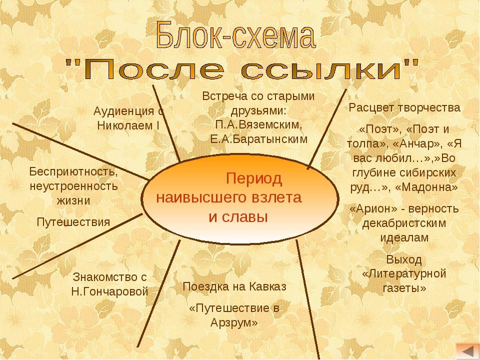 Встреча со старыми друзьями: П.А.Вяземским, Е.А.Баратынским Расцвет творчеств...