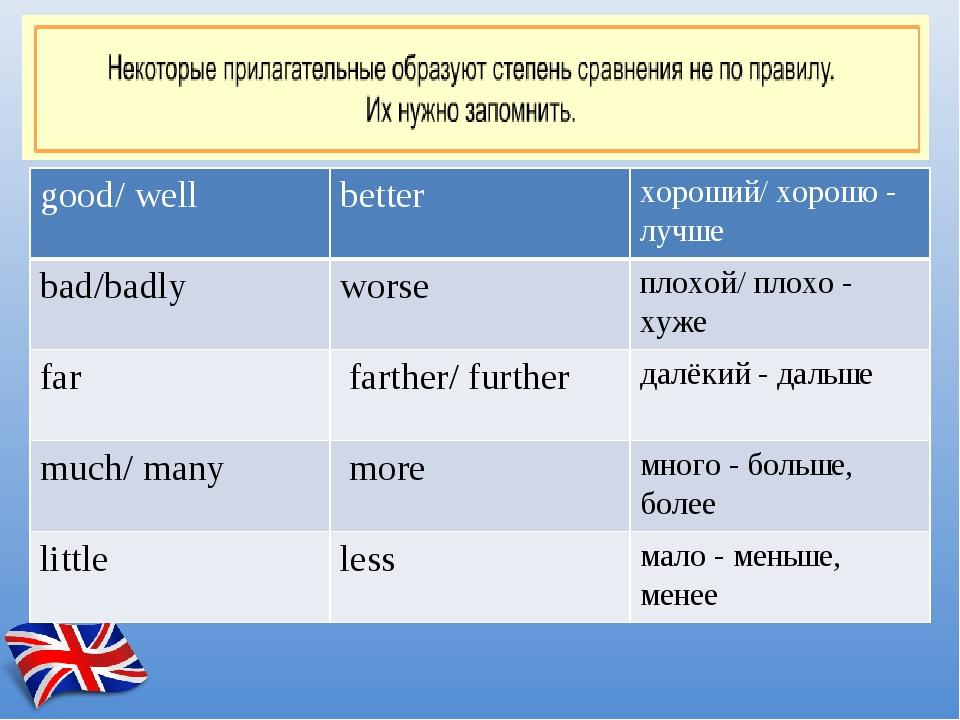 good/well better хороший/ хорошо - лучше bad/badly worse плохой/ плохо - хуж...