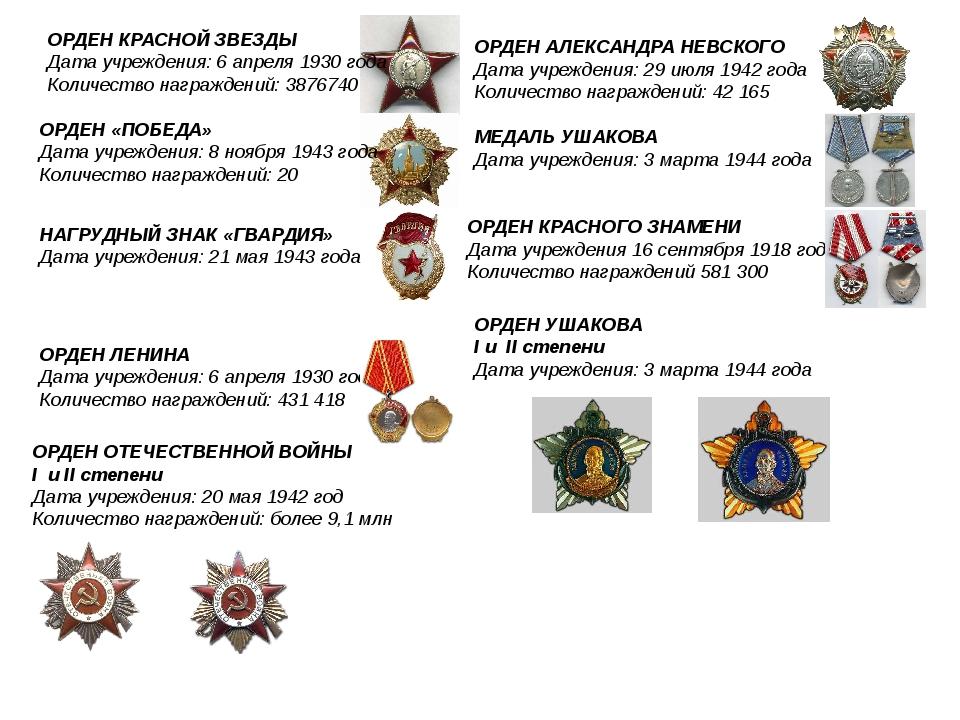 ОРДЕН КРАСНОЙ ЗВЕЗДЫ Дата учреждения: 6апреля 1930 года Количество награжден...