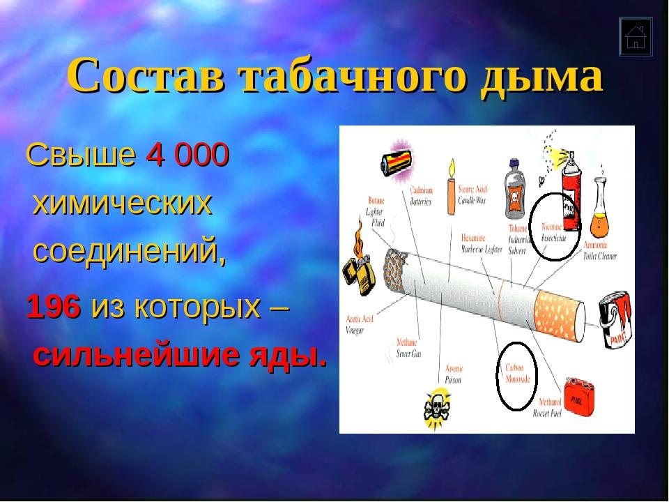 Состав табачного дыма Свыше 4 000 химических соединений, 196 из которых – сил...