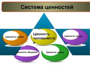 Система ценностей Ценность добра Ценность общения Ценность семьи Ценность тр