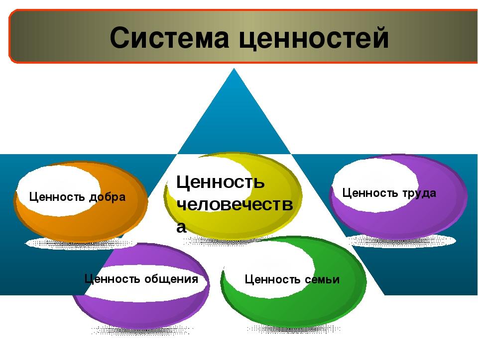 Система ценностей Ценность добра Ценность общения Ценность семьи Ценность тр...