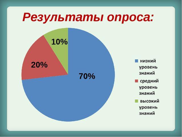 Результаты опроса: 70% 20% 10%
