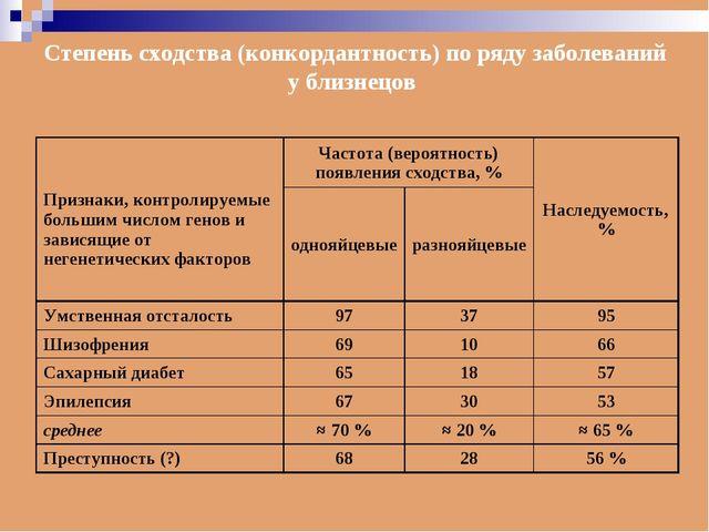 Степень сходства (конкордантность) по ряду заболеваний у близнецов Признаки,...